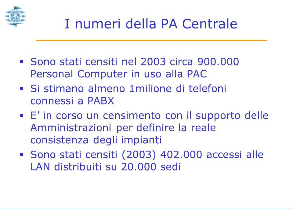 I numeri della PA Centrale  Sono stati censiti nel 2003 circa 900.000 Personal Computer in uso alla PAC  Si stimano almeno 1milione di telefoni connessi a PABX  E' in corso un censimento con il supporto delle Amministrazioni per definire la reale consistenza degli impianti  Sono stati censiti (2003) 402.000 accessi alle LAN distribuiti su 20.000 sedi