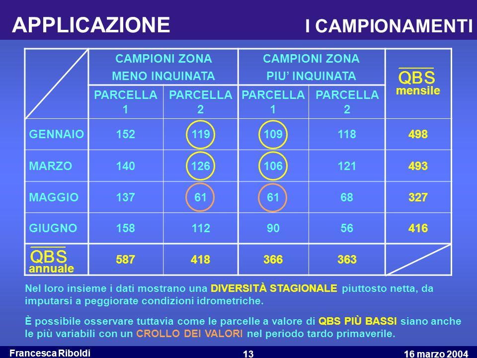 Francesca Riboldi 16 marzo 200413 APPLICAZIONE I CAMPIONAMENTI CAMPIONI ZONA MENO INQUINATA CAMPIONI ZONA PIU' INQUINATA mensile PARCELLA 1 PARCELLA 2