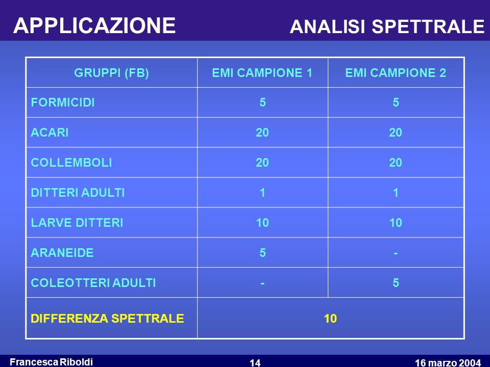Francesca Riboldi 16 marzo 200414 APPLICAZIONE ANALISI SPETTRALE GRUPPI (FB)EMI CAMPIONE 1EMI CAMPIONE 2 FORMICIDI55 ACARI20 COLLEMBOLI20 DITTERI ADUL