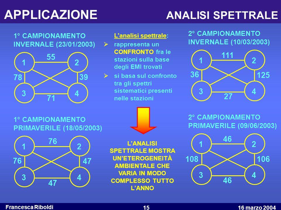 Francesca Riboldi 16 marzo 200415 APPLICAZIONE ANALISI SPETTRALE 1 34 1 3 1 3 2 4 2 3 1 2 4 2 4 78 71 39 55 27 111 125 36 47 76 47 76 108 46 106 46 1°
