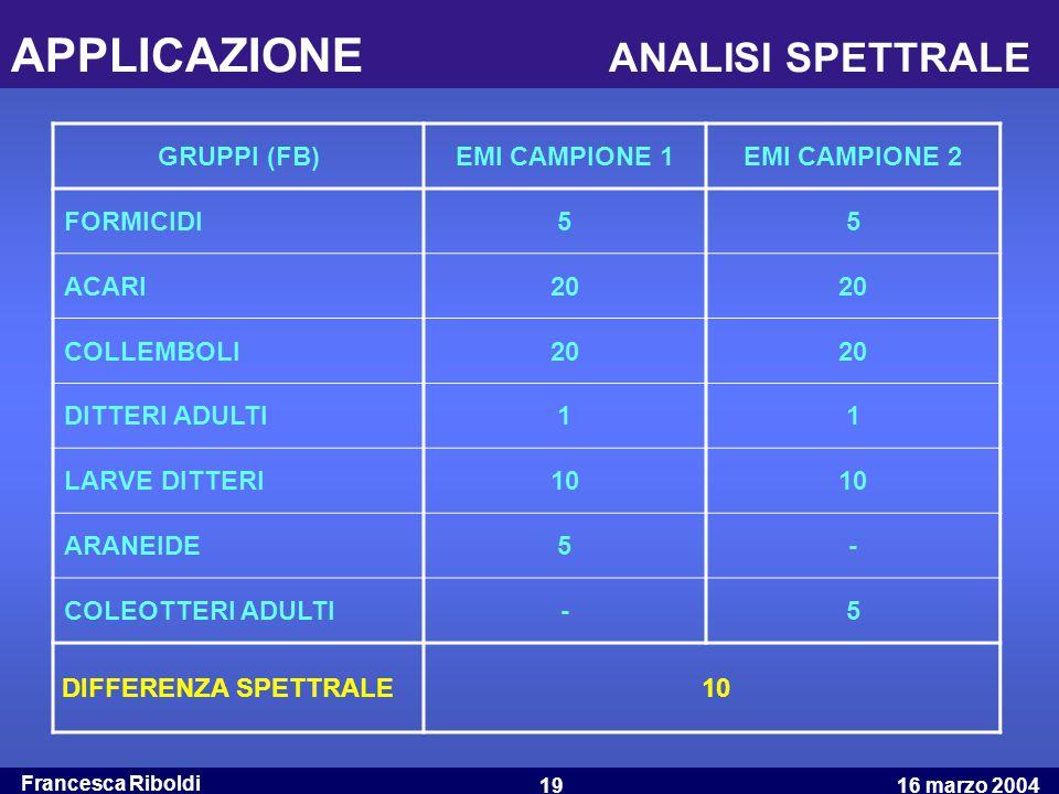 Francesca Riboldi 16 marzo 200419 APPLICAZIONE ANALISI SPETTRALE GRUPPI (FB)EMI CAMPIONE 1EMI CAMPIONE 2 FORMICIDI55 ACARI20 COLLEMBOLI20 DITTERI ADUL