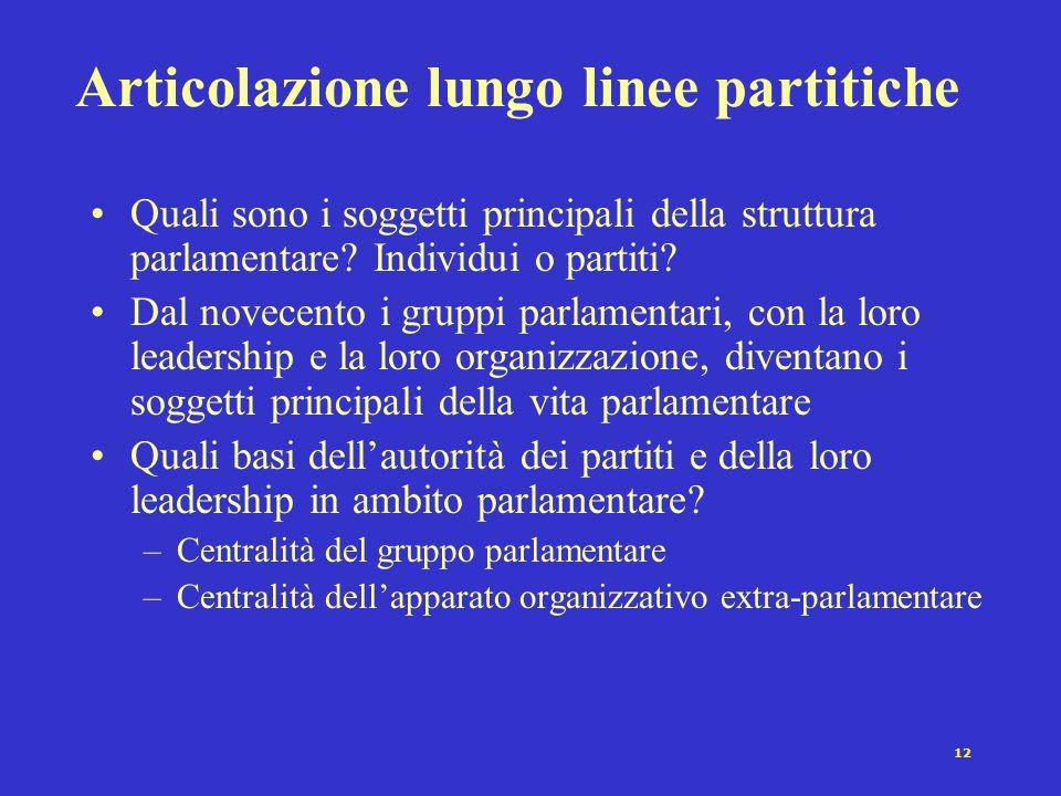 12 Articolazione lungo linee partitiche Quali sono i soggetti principali della struttura parlamentare? Individui o partiti? Dal novecento i gruppi par