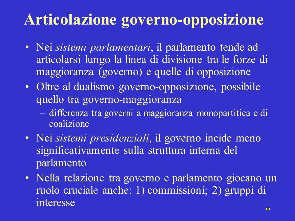 13 Articolazione governo-opposizione Nei sistemi parlamentari, il parlamento tende ad articolarsi lungo la linea di divisione tra le forze di maggiora