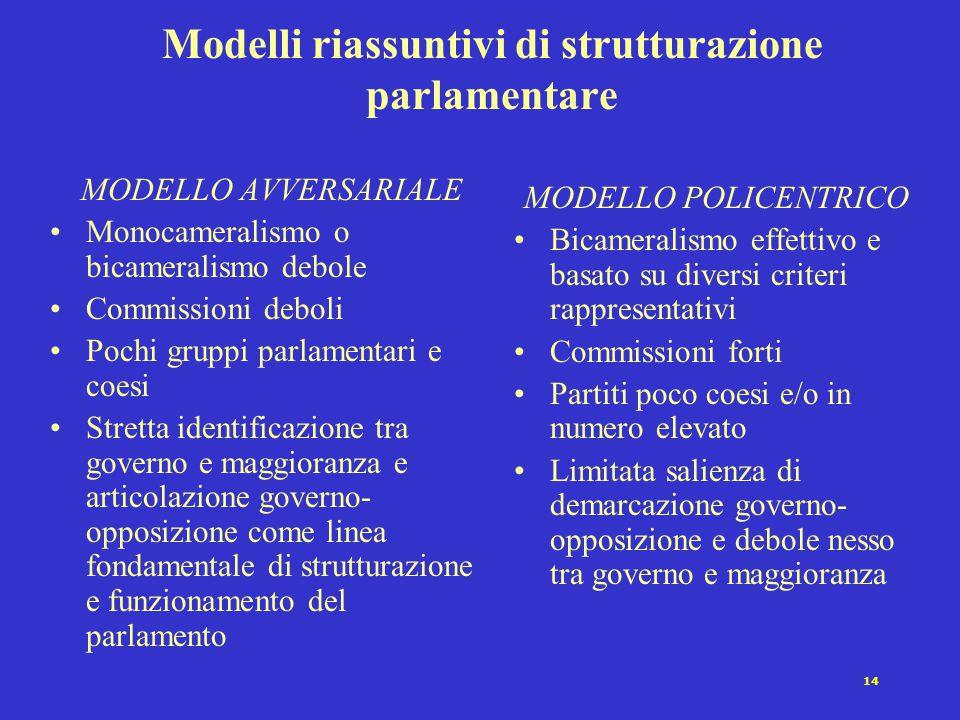 14 Modelli riassuntivi di strutturazione parlamentare MODELLO AVVERSARIALE Monocameralismo o bicameralismo debole Commissioni deboli Pochi gruppi parl