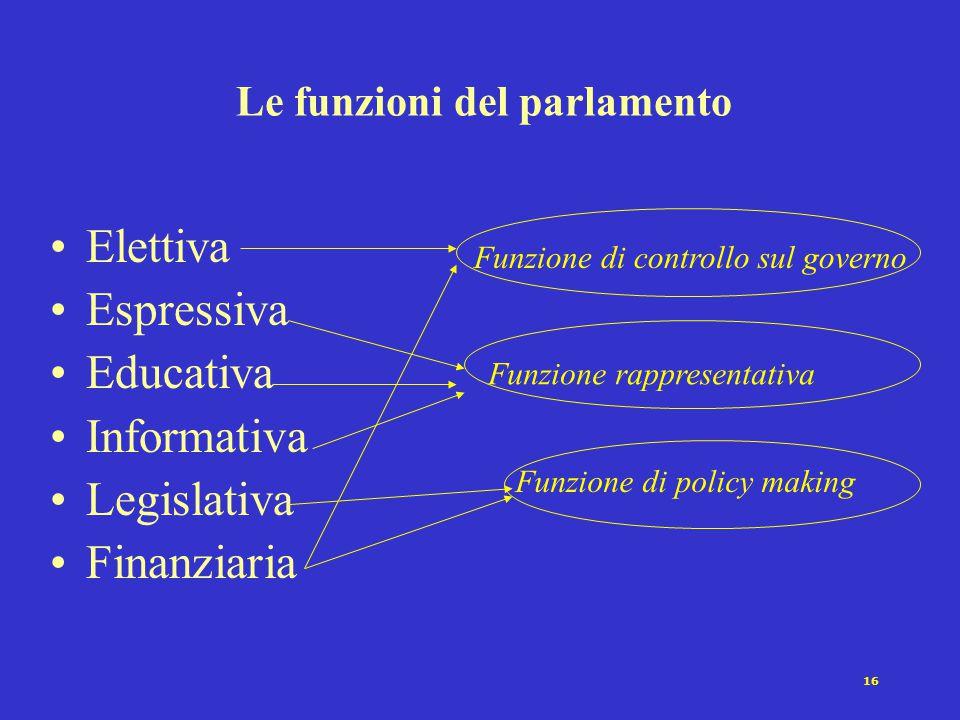 16 Le funzioni del parlamento Elettiva Espressiva Educativa Informativa Legislativa Finanziaria Funzione rappresentativa Funzione di policy making Fun