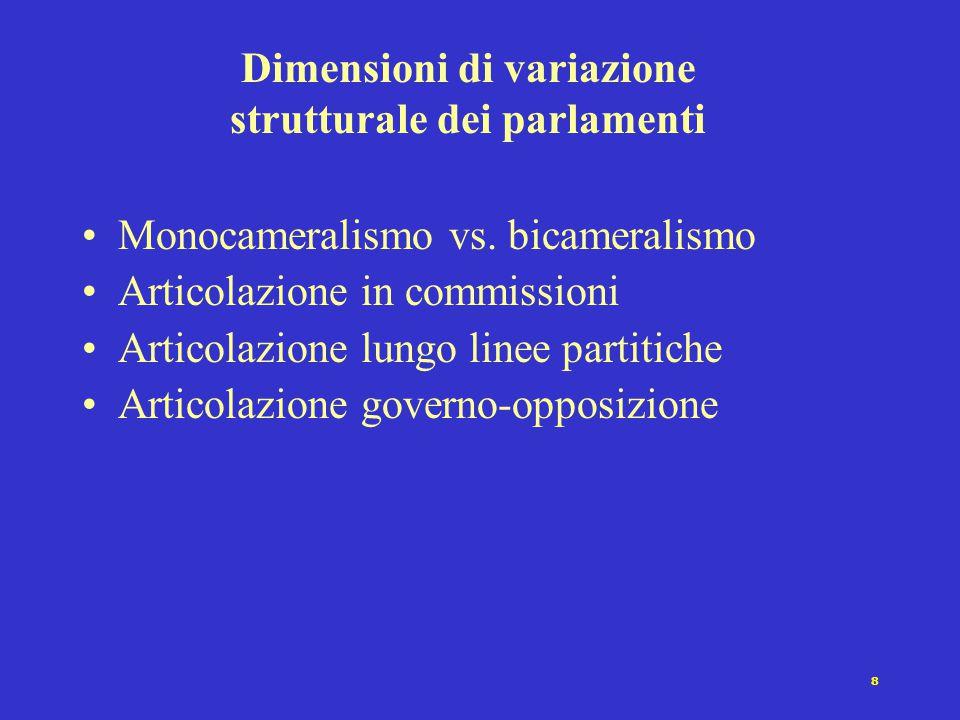 9 Monocameralismo vs.