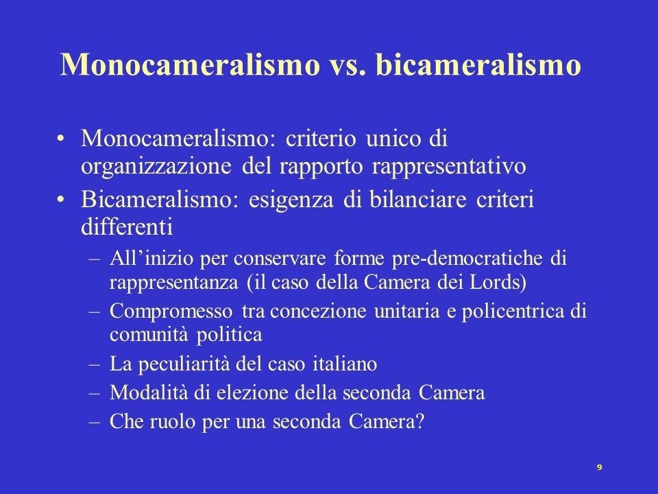 9 Monocameralismo vs. bicameralismo Monocameralismo: criterio unico di organizzazione del rapporto rappresentativo Bicameralismo: esigenza di bilancia