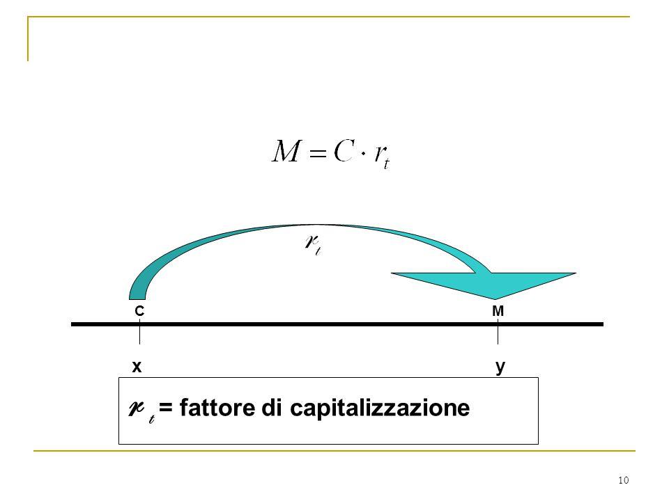 10 rtrt x y C M r t = fattore di capitalizzazione