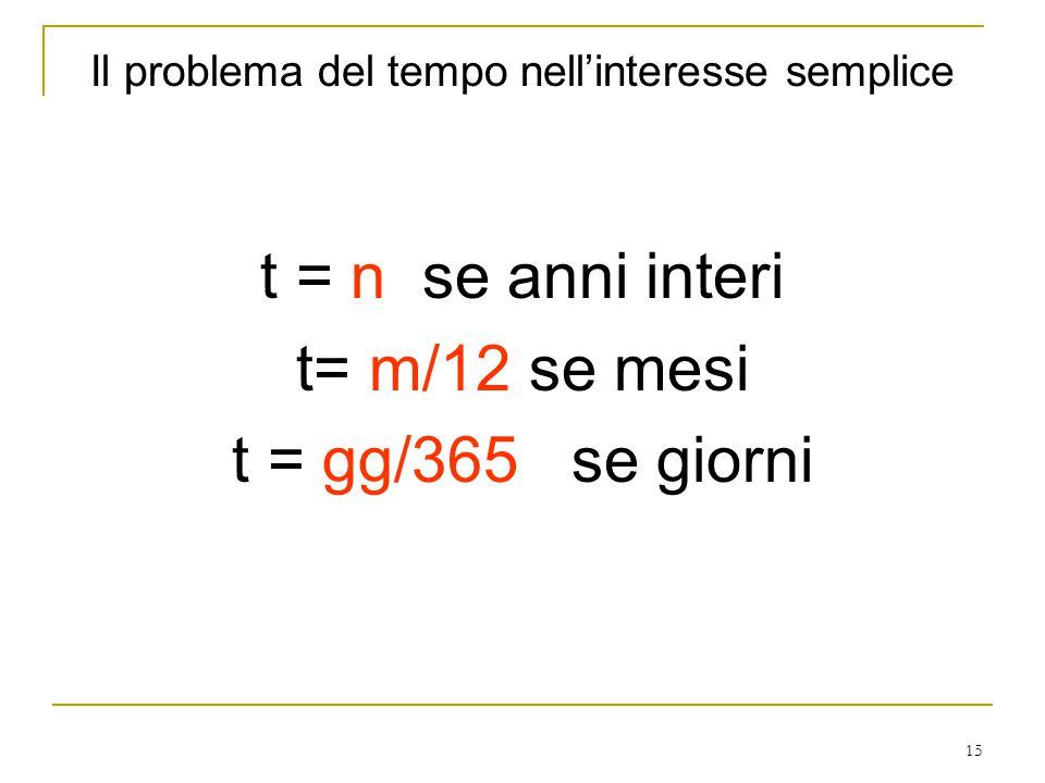 15 Il problema del tempo nell'interesse semplice t = n se anni interi t= m/12 se mesi t = gg/365 se giorni
