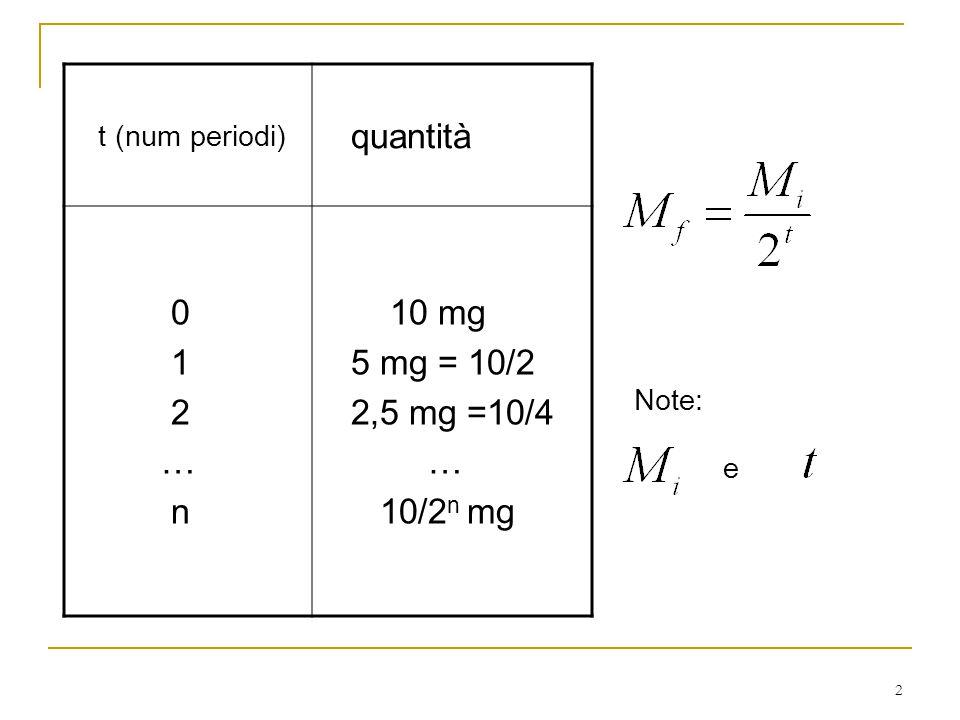 2 t (num periodi) quantità 0 1 2 … n 10 mg 5 mg = 10/2 2,5 mg =10/4 … 10/2 n mg Note: e