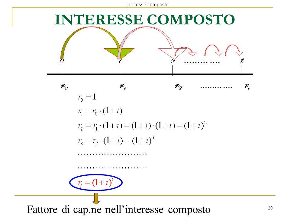 20 0 1 2 ……… …. t r 0 r 1 r 2 ……… …. r t Fattore di cap.ne nell'interesse composto Interesse composto INTERESSE COMPOSTO