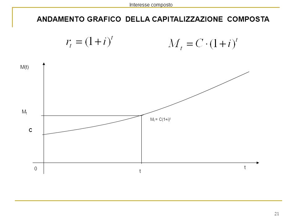 21 ANDAMENTO GRAFICO DELLA CAPITALIZZAZIONE COMPOSTA 0 C MtMt M(t) t t M t = C(1+i) t Interesse composto
