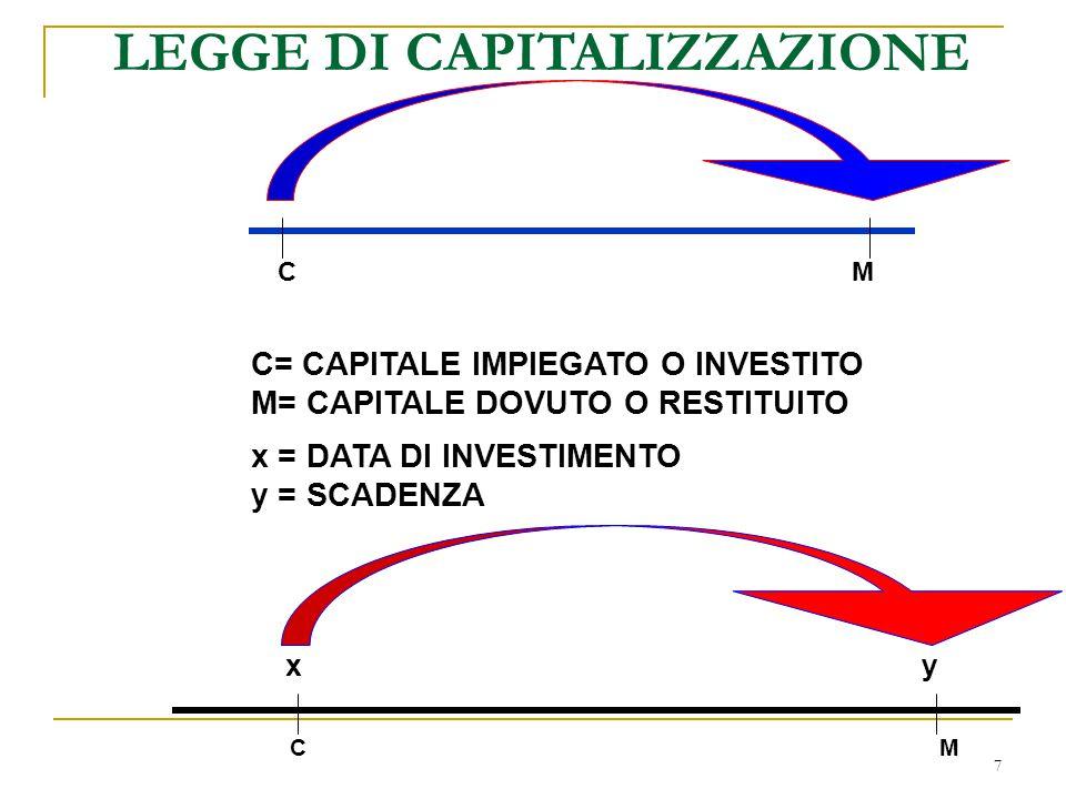 7 C= CAPITALE IMPIEGATO O INVESTITO M= CAPITALE DOVUTO O RESTITUITO x = DATA DI INVESTIMENTO y = SCADENZA x y C M LEGGE DI CAPITALIZZAZIONE