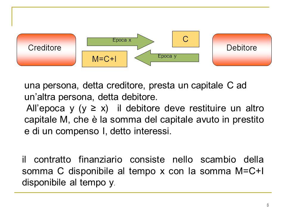 8 CreditoreDebitore Epoca x Epoca y C M=C+I una persona, detta creditore, presta un capitale C ad un'altra persona, detta debitore. All'epoca y (y ≥ x