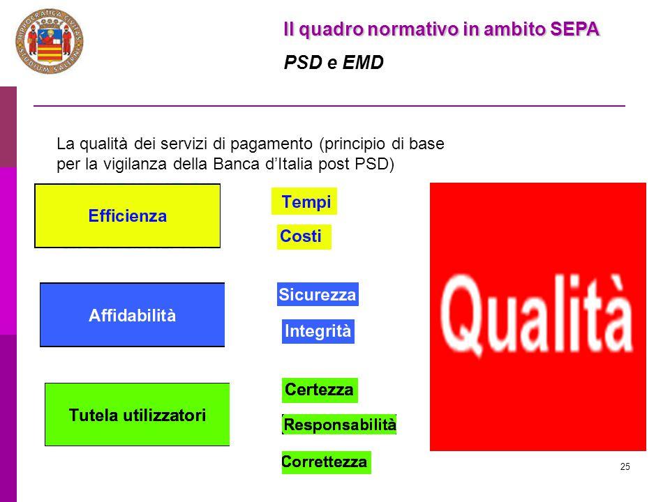 25 Il quadro normativo in ambito SEPA PSD e EMD La qualità dei servizi di pagamento (principio di base per la vigilanza della Banca d'Italia post PSD)