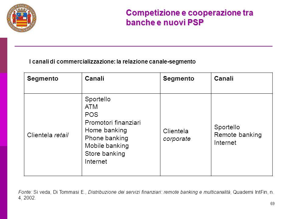 69 I canali di commercializzazione: la relazione canale-segmento SegmentoCanaliSegmentoCanali Clientela retail Sportello ATM POS Promotori finanziari