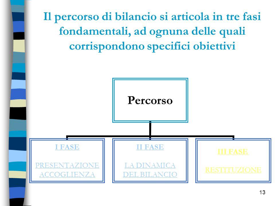 13 Il percorso di bilancio si articola in tre fasi fondamentali, ad ognuna delle quali corrispondono specifici obiettivi Percorso I FASE PRESENTAZIONE ACCOGLIENZA II FASE LA DINAMICA DEL BILANCIO III FASE RESTITUZIONE