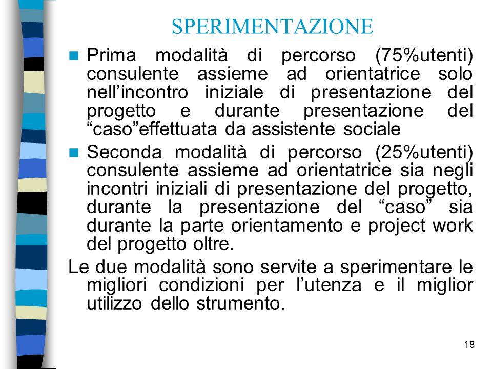 18 SPERIMENTAZIONE Prima modalità di percorso (75%utenti) consulente assieme ad orientatrice solo nell'incontro iniziale di presentazione del progetto