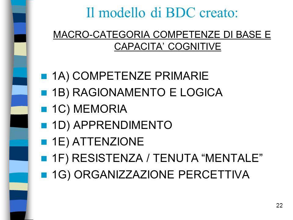 22 Il modello di BDC creato: MACRO-CATEGORIA COMPETENZE DI BASE E CAPACITA' COGNITIVE 1A) COMPETENZE PRIMARIE 1B) RAGIONAMENTO E LOGICA 1C) MEMORIA 1D) APPRENDIMENTO 1E) ATTENZIONE 1F) RESISTENZA / TENUTA MENTALE 1G) ORGANIZZAZIONE PERCETTIVA