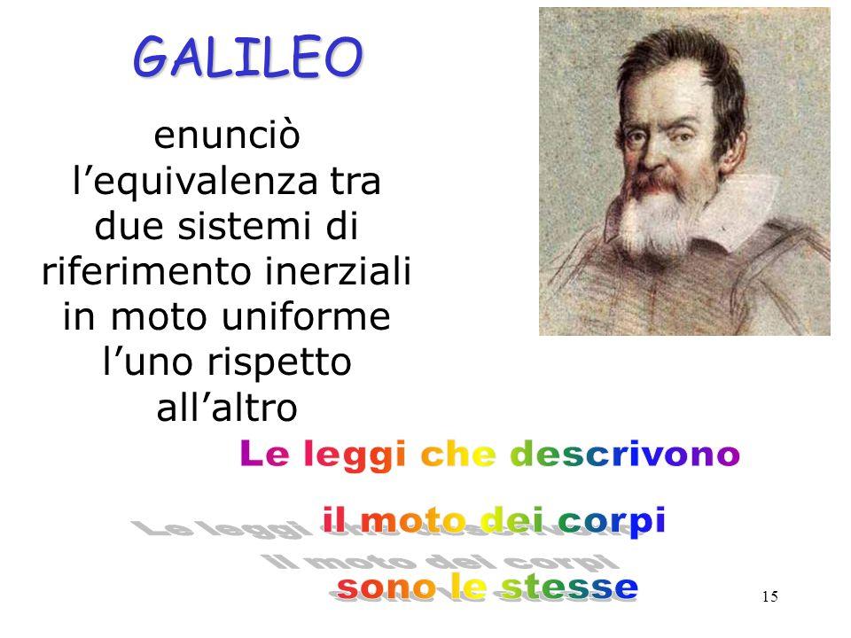 15 GALILEO enunciò l'equivalenza tra due sistemi di riferimento inerziali in moto uniforme l'uno rispetto all'altro