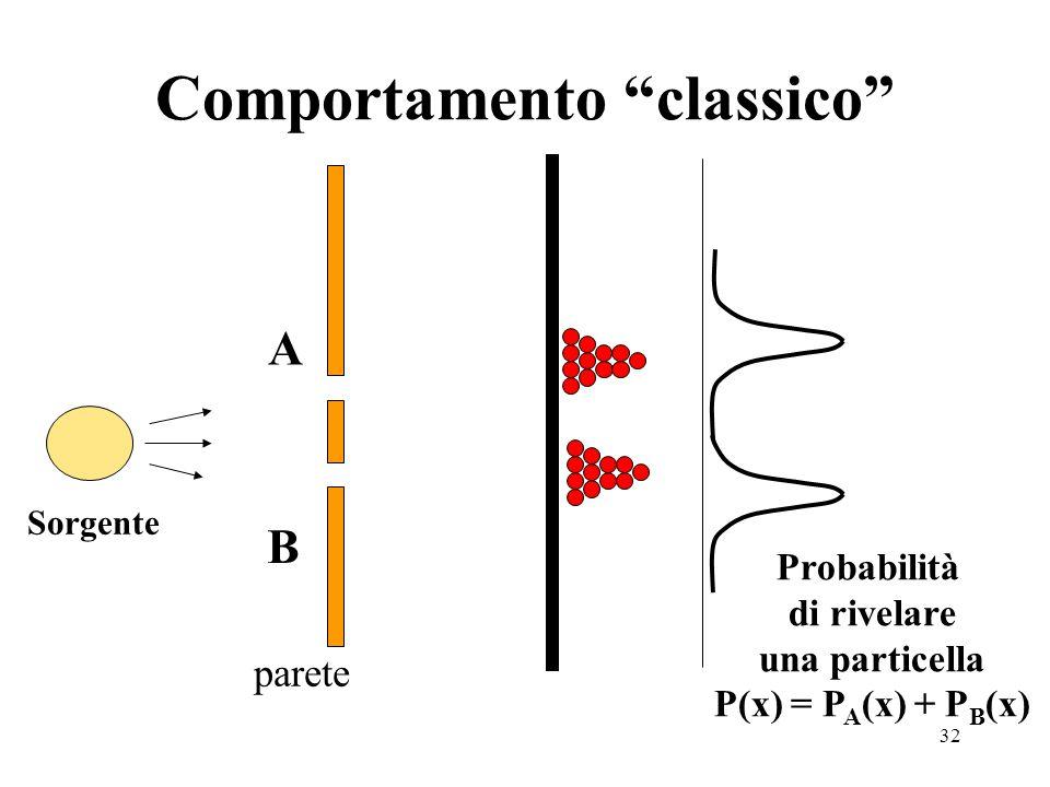 32 Comportamento classico parete Sorgente A B Probabilità di rivelare una particella P(x) = P A (x) + P B (x)