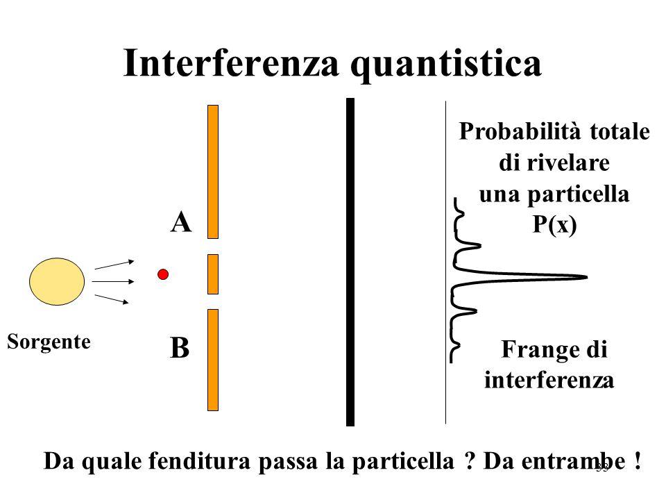 33 Interferenza quantistica A B Probabilità totale di rivelare una particella P(x) Frange di interferenza Da quale fenditura passa la particella .