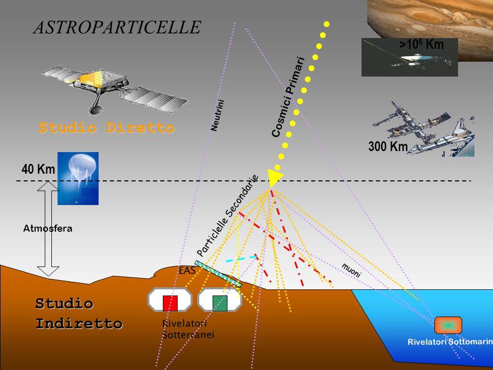 41 40 Km Atmosfera Studio Diretto Rivelatori Sotterranei StudioIndiretto EAS >10 6 Km 300 Km muoni Particlelle Secondarie Cosmici Primari Neutrini Rivelatori Sottomarini ASTROPARTICELLE
