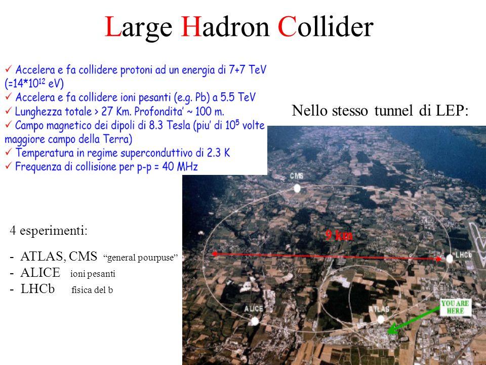 54 Large Hadron Collider Nello stesso tunnel di LEP: 4 esperimenti: - ATLAS, CMS general pourpuse - ALICE ioni pesanti - LHCb fisica del b