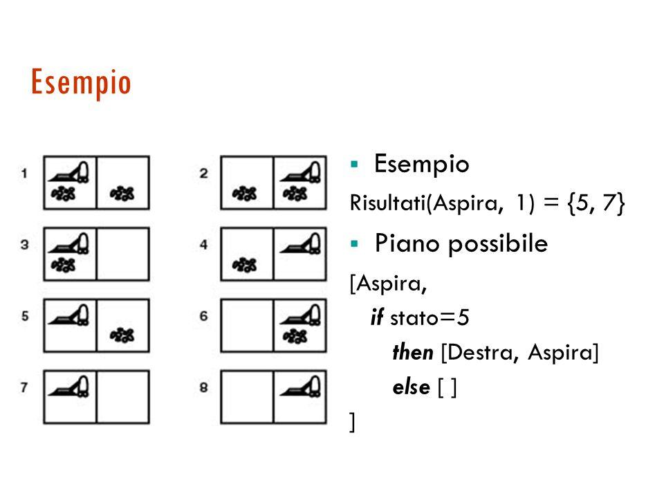 Esempio  Esempio Risultati(Aspira, 1) = {5, 7}  Piano possibile [Aspira, if stato=5 then [Destra, Aspira] else [ ] ]