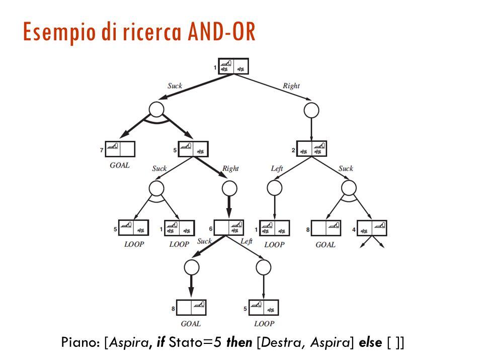 Esempio di ricerca AND-OR Piano: [Aspira, if Stato=5 then [Destra, Aspira] else [ ]]