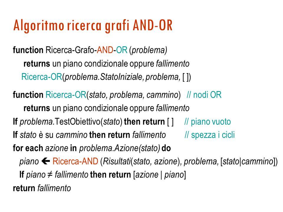 Algoritmo ricerca grafi AND-OR function Ricerca-Grafo-AND-OR ( problema) returns un piano condizionale oppure fallimento Ricerca-OR( problema.StatoIniziale, problema, [ ]) function Ricerca-OR( stato, problema, cammino ) // nodi OR returns un piano condizionale oppure fallimento If problema.