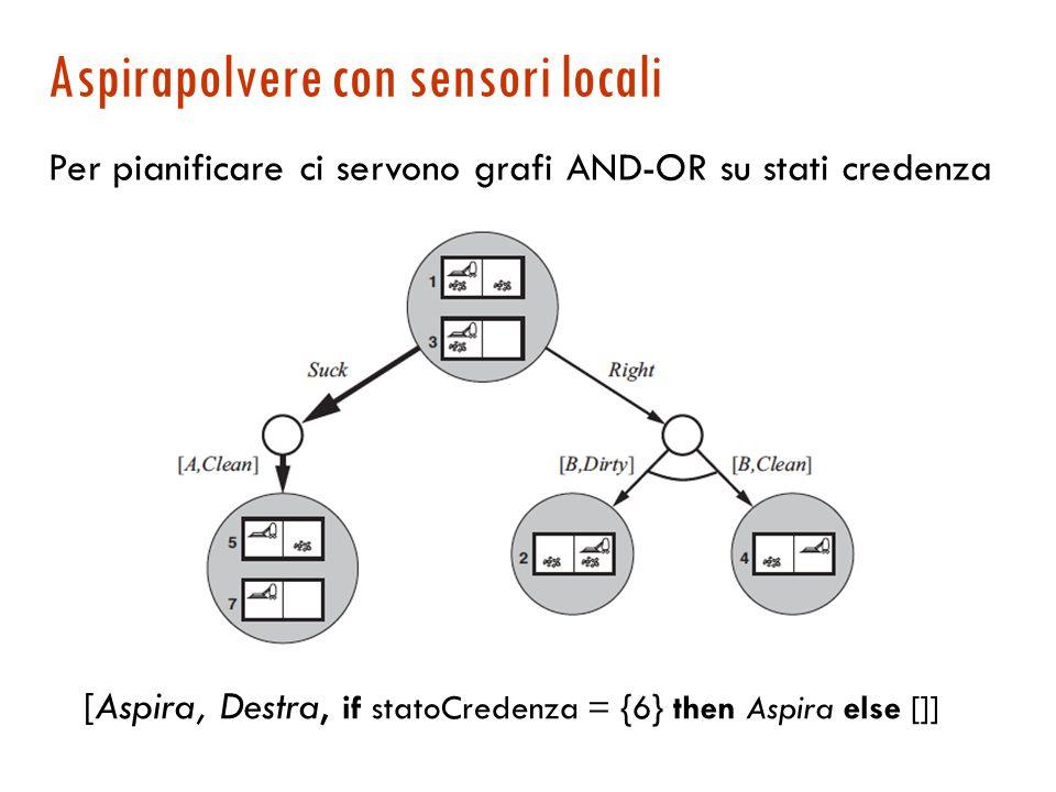 Aspirapolvere con sensori locali [Aspira, Destra, if statoCredenza = {6} then Aspira else []] Per pianificare ci servono grafi AND-OR su stati credenza