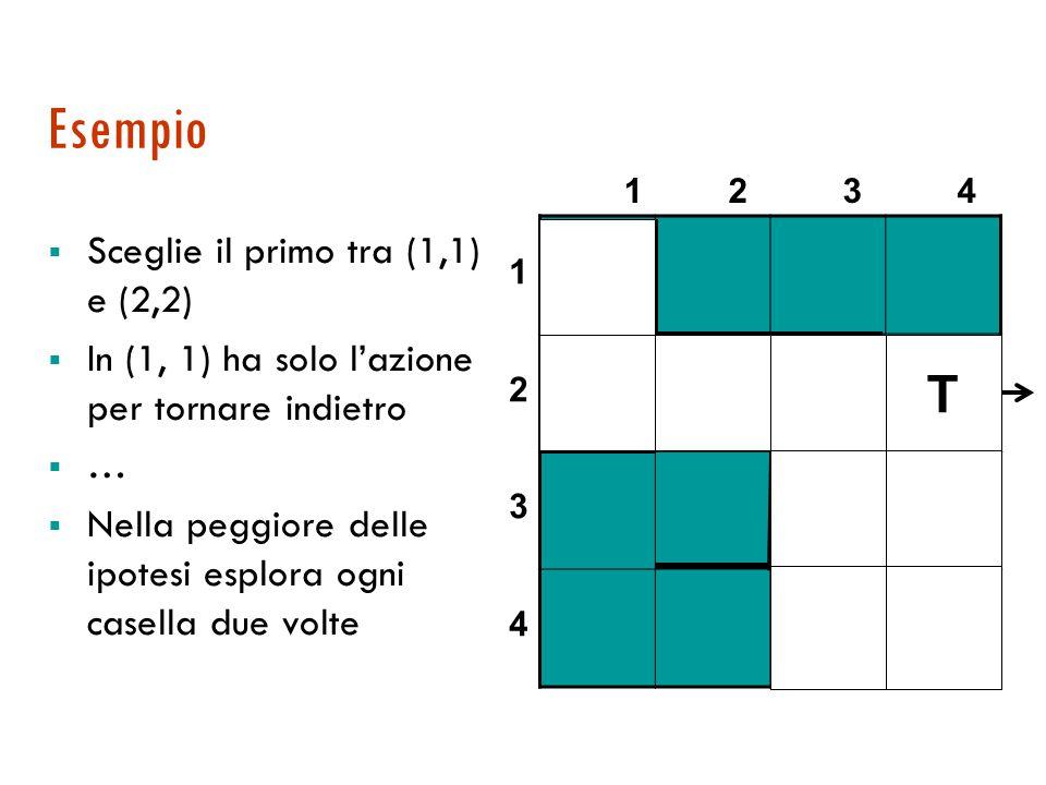 Esempio  Sceglie il primo tra (1,1) e (2,2)  In (1, 1) ha solo l'azione per tornare indietro ……  Nella peggiore delle ipotesi esplora ogni casella due volte 1 2 3 4 12341234 T T T TT T T T T T