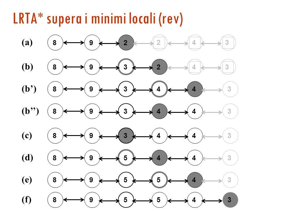 LRTA* supera i minimi locali (rev) 892 243 (a) 8932 43 (b) 893443 (b') 893443 (b'') 893443 (c) 895443 (d) 895543 (e) 895543 (f)
