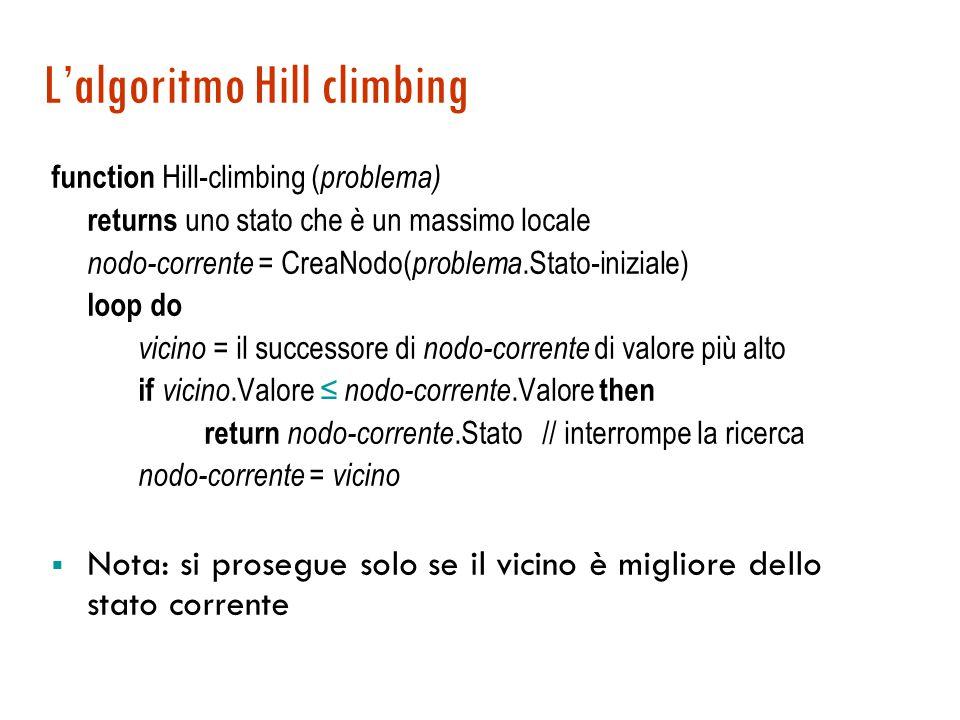 L'algoritmo Hill climbing function Hill-climbing ( problema) returns uno stato che è un massimo locale nodo-corrente = CreaNodo( problema.Stato-iniziale) loop do vicino = il successore di nodo-corrente di valore più alto if vicino.Valore ≤ nodo-corrente.Valore then return nodo-corrente.Stato // interrompe la ricerca nodo-corrente = vicino  Nota: si prosegue solo se il vicino è migliore dello stato corrente