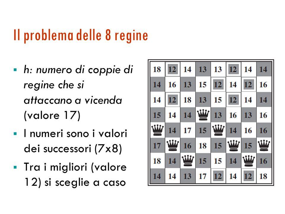 Il problema delle 8 regine  h: numero di coppie di regine che si attaccano a vicenda (valore 17)  I numeri sono i valori dei successori (7x8)  Tra i migliori (valore 12) si sceglie a caso