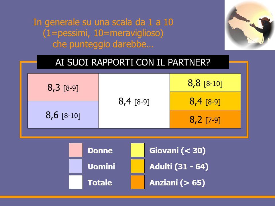 In generale su una scala da 1 a 10 (1=pessimi, 10=meraviglioso) che punteggio darebbe… 8,3 [8-9] 8,6 [8-10] 8,4 [8-9] 8,8 [8-10] 8,4 [8-9] 8,2 [7-9] Donne Uomini Totale Giovani (< 30) Adulti (31 - 64) Anziani (> 65) AI SUOI RAPPORTI CON IL PARTNER