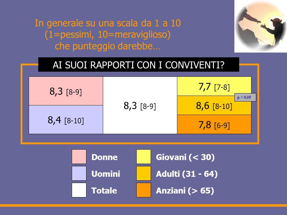 In generale su una scala da 1 a 10 (1=pessimi, 10=meraviglioso) che punteggio darebbe… 8,3 [8-9] 8,4 [8-10] 8,3 [8-9] 7,7 [7-8] 8,6 [8-10] 7,8 [6-9] Donne Uomini Totale Giovani (< 30) Adulti (31 - 64) Anziani (> 65) AI SUOI RAPPORTI CON I CONVIVENTI.