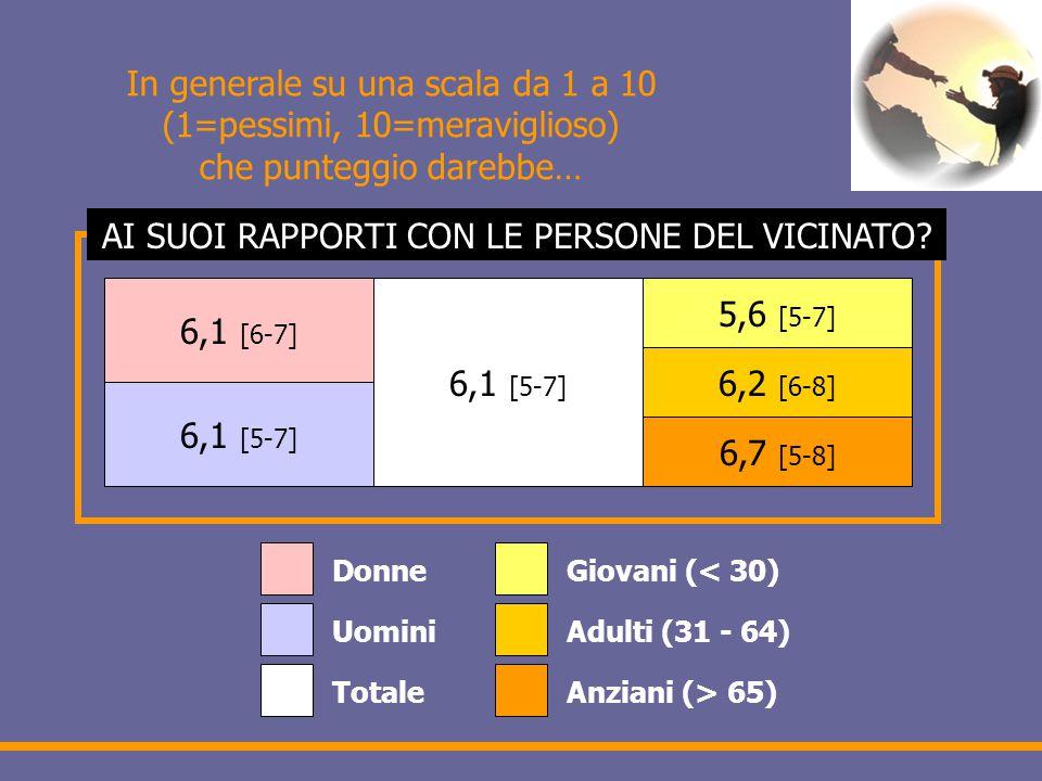 In generale su una scala da 1 a 10 (1=pessimi, 10=meraviglioso) che punteggio darebbe… 6,1 [6-7] 6,1 [5-7] 5,6 [5-7] 6,2 [6-8] 6,7 [5-8] Donne Uomini Totale Giovani (< 30) Adulti (31 - 64) Anziani (> 65) AI SUOI RAPPORTI CON LE PERSONE DEL VICINATO