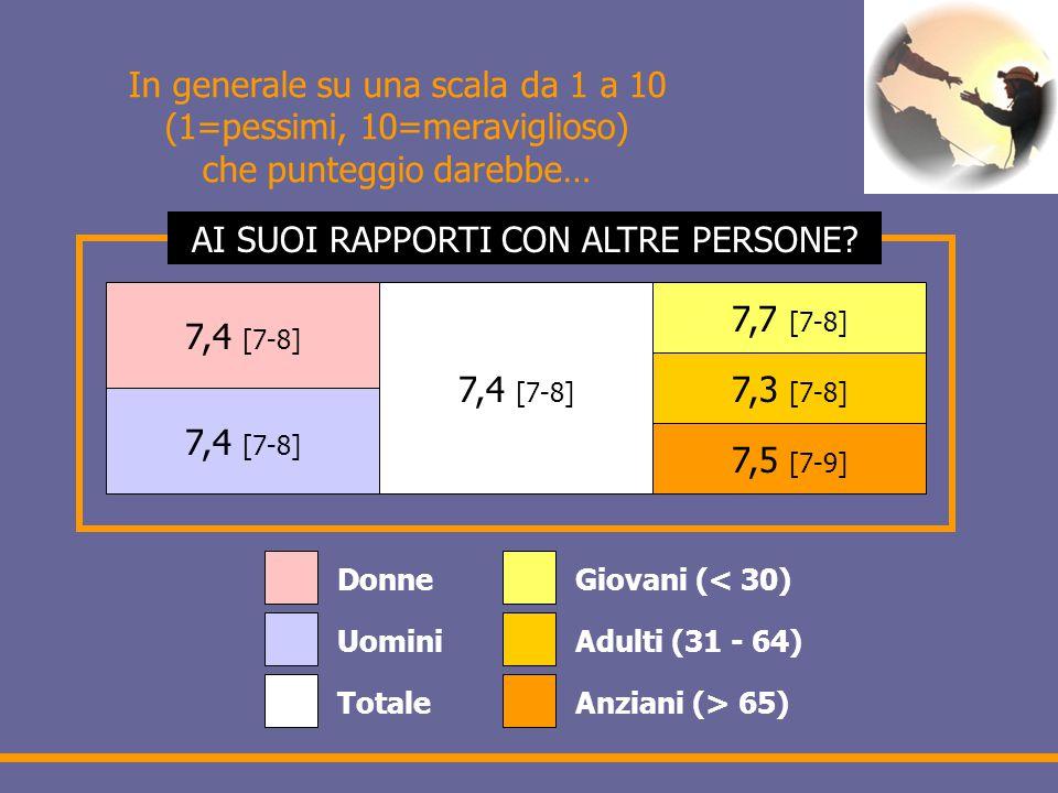 In generale su una scala da 1 a 10 (1=pessimi, 10=meraviglioso) che punteggio darebbe… 7,4 [7-8] 7,7 [7-8] 7,3 [7-8] 7,5 [7-9] Donne Uomini Totale Giovani (< 30) Adulti (31 - 64) Anziani (> 65) AI SUOI RAPPORTI CON ALTRE PERSONE