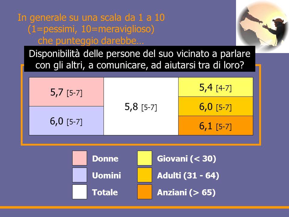 In generale su una scala da 1 a 10 (1=pessimi, 10=meraviglioso) che punteggio darebbe… 5,7 [5-7] 6,0 [5-7] 5,8 [5-7] 5,4 [4-7] 6,0 [5-7] 6,1 [5-7] Donne Uomini Totale Giovani (< 30) Adulti (31 - 64) Anziani (> 65) Disponibilità delle persone del suo vicinato a parlare con gli altri, a comunicare, ad aiutarsi tra di loro?