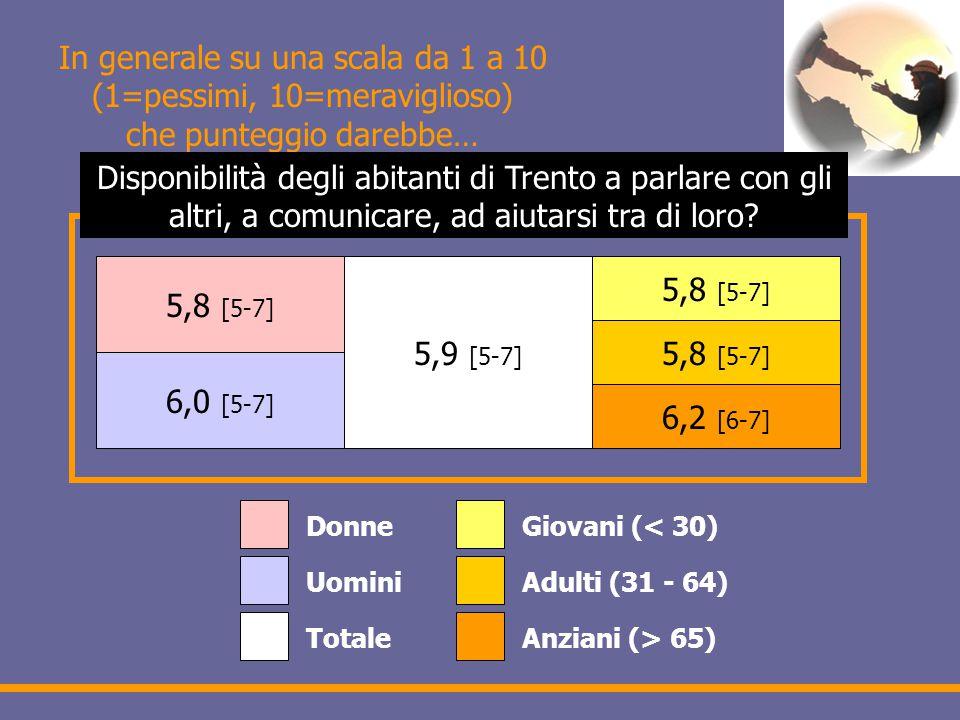 In generale su una scala da 1 a 10 (1=pessimi, 10=meraviglioso) che punteggio darebbe… 5,8 [5-7] 6,0 [5-7] 5,9 [5-7] 5,8 [5-7] 6,2 [6-7] Donne Uomini Totale Giovani (< 30) Adulti (31 - 64) Anziani (> 65) Disponibilità degli abitanti di Trento a parlare con gli altri, a comunicare, ad aiutarsi tra di loro?