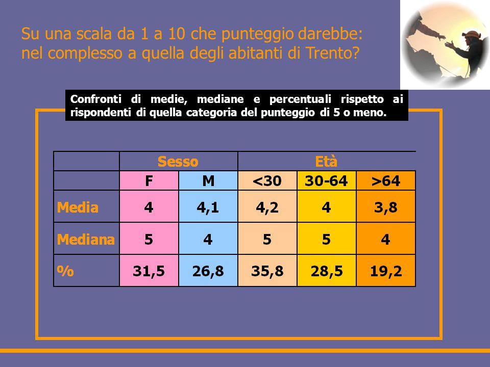 Su una scala da 1 a 10 che punteggio darebbe: nel complesso a quella degli abitanti di Trento.