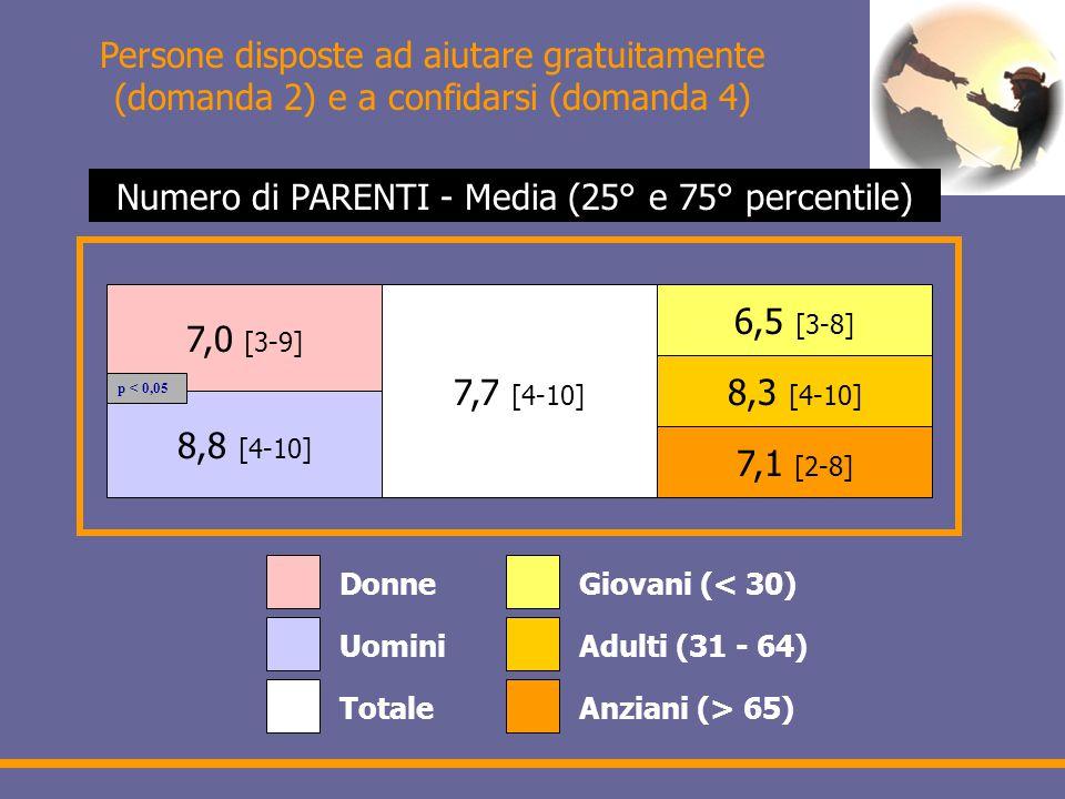 Persone disposte ad aiutare gratuitamente (domanda 2) e a confidarsi (domanda 4) 7,0 [3-9] 8,8 [4-10] 7,7 [4-10] 6,5 [3-8] 8,3 [4-10] 7,1 [2-8] Donne Uomini Totale Giovani (< 30) Adulti (31 - 64) Anziani (> 65) Numero di PARENTI - Media (25° e 75° percentile) p < 0,05
