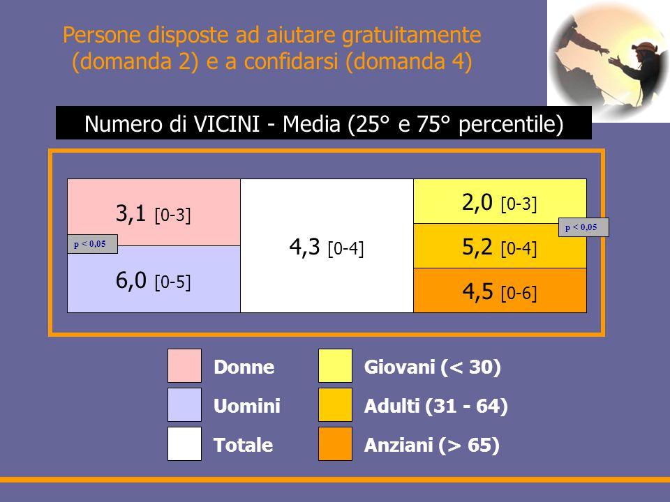 Persone disposte ad aiutare gratuitamente (domanda 2) e a confidarsi (domanda 4) 3,1 [0-3] 6,0 [0-5] 4,3 [0-4] 2,0 [0-3] 5,2 [0-4] 4,5 [0-6] Donne Uomini Totale Giovani (< 30) Adulti (31 - 64) Anziani (> 65) Numero di VICINI - Media (25° e 75° percentile) p < 0,05