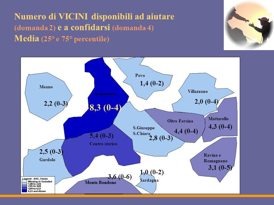 Numero di VICINI disponibili ad aiutare (domanda 2) e a confidarsi (domanda 4) Media (25° e 75° percentile) Monte Bondone Meano Argentario Povo Gardolo Centro storico Monte Bondone S.Giuseppe S.Chiara Ravina e Romagnano Villazzano Oltre Fersina Mattarello Sardagna 2,5 (0-3) 1,0 (0-2) 2,2 (0-3) 5,4 (0-3) 2,8 (0-3) 4,4 (0-4) 8,3 (0-4) 3,1 (0-5) 1,4 (0-2) 2,0 (0-4) 4,3 (0-4) 3,6 (0-6)