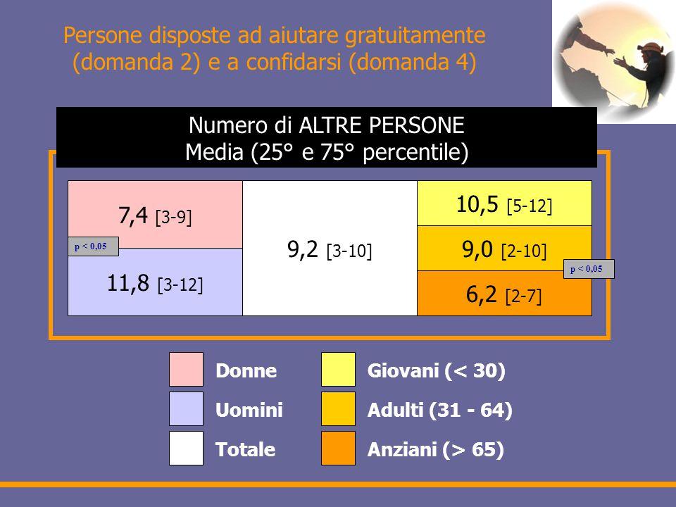 Persone disposte ad aiutare gratuitamente (domanda 2) e a confidarsi (domanda 4) 7,4 [3-9] 11,8 [3-12] 9,2 [3-10] 10,5 [5-12] 9,0 [2-10] 6,2 [2-7] Donne Uomini Totale Giovani (< 30) Adulti (31 - 64) Anziani (> 65) Numero di ALTRE PERSONE Media (25° e 75° percentile) p < 0,05