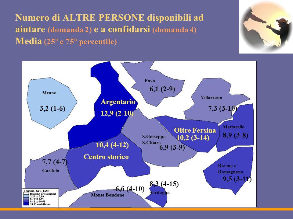 Numero di ALTRE PERSONE disponibili ad aiutare (domanda 2) e a confidarsi (domanda 4) Media (25° e 75° percentile) Monte Bondone Meano Argentario Povo Gardolo Centro storico Monte Bondone S.Giuseppe S.Chiara Ravina e Romagnano Villazzano Oltre Fersina Mattarello Sardagna 7,7 (4-7) 8,3 (4-15) 3,2 (1-6) 10,4 (4-12) 6,9 (3-9) 10,2 (3-14) 12,9 (2-10) 9,5 (3-11) 6,1 (2-9) 7,3 (3-10) 8,9 (3-8) 6,6 (4-10)