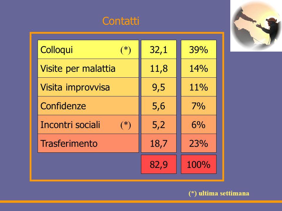 Contatti Colloqui Visite per malattia Visita improvvisa Confidenze Incontri sociali Trasferimento 32,1 11,8 9,5 5,6 5,2 18,7 82,9 39% 14% 11% 7% 6% 23% 100% (*) (*) ultima settimana