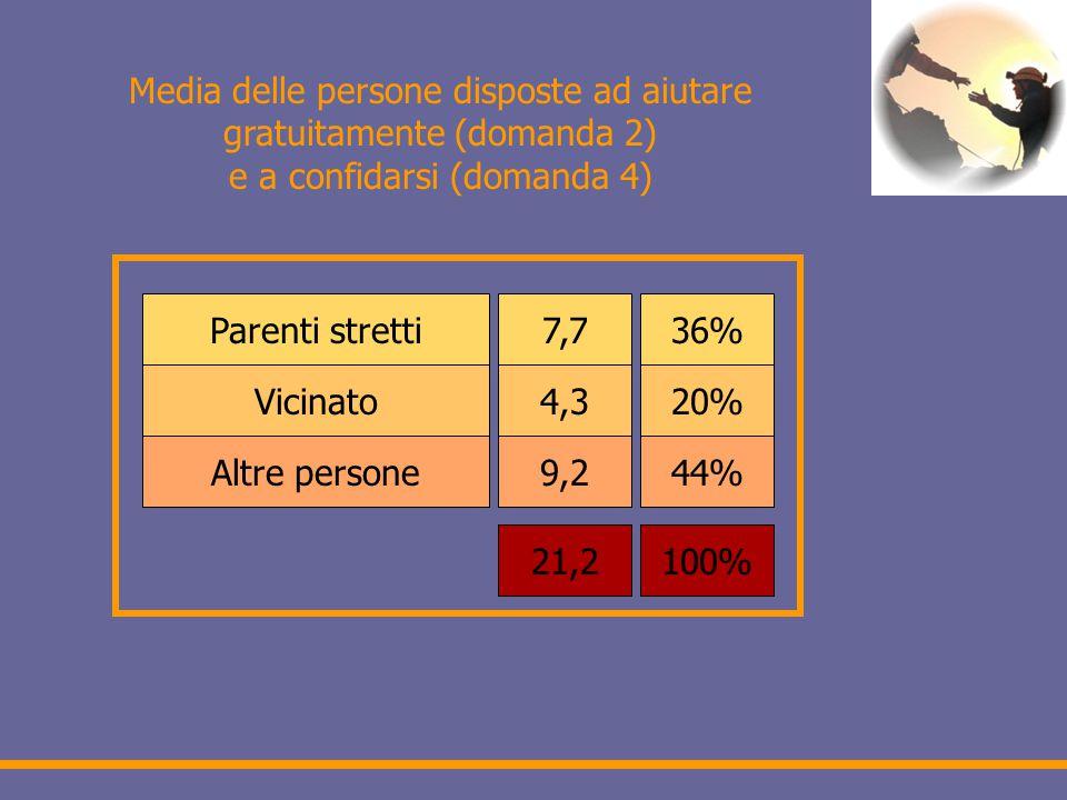 Media delle persone disposte ad aiutare gratuitamente (domanda 2) e a confidarsi (domanda 4) Parenti stretti Vicinato Altre persone 7,7 4,3 9,2 21,2 36% 20% 44% 100%